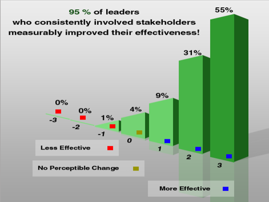 stakeholder leadership coaching